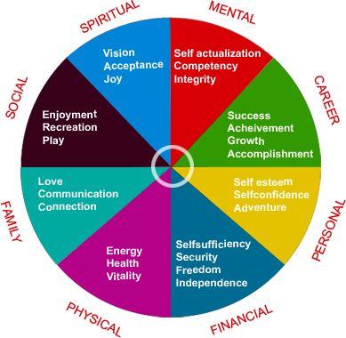 Zig Zigler's life balance wheel